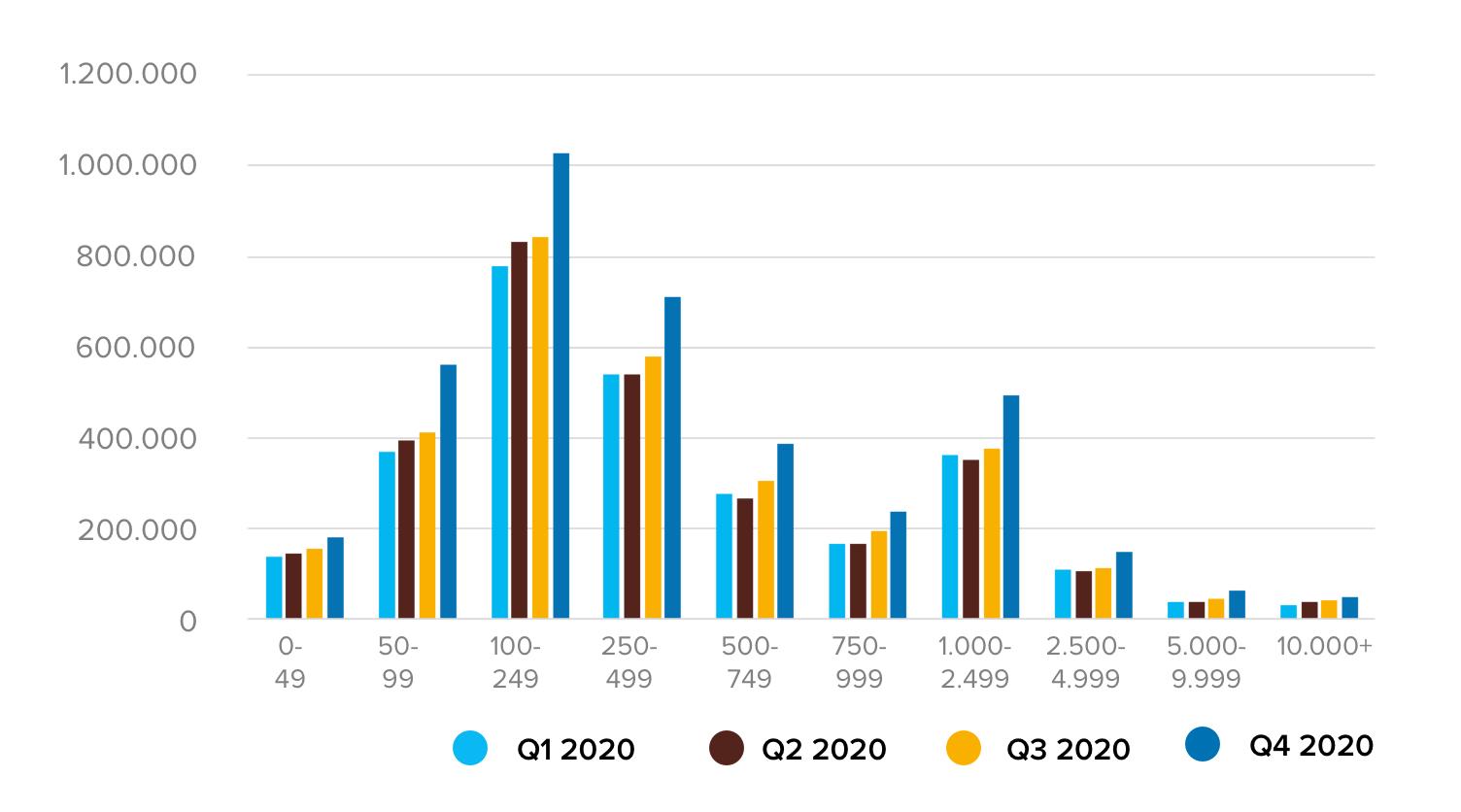 Aantal keren dat bedrijfsruimtes zijn bekeken - per m2